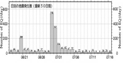 最新の地震発生回数がご確認いただけます。 This is the number of earthquake lately.